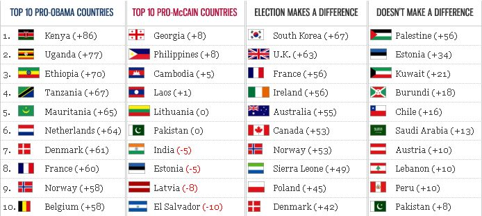 If the world could vote electoral map of the world myxcelsius the categories include top 10 pro obama countries top 10 pro mccain countries top 10 countries for whom elections make a difference and top 10 countries gumiabroncs Image collections