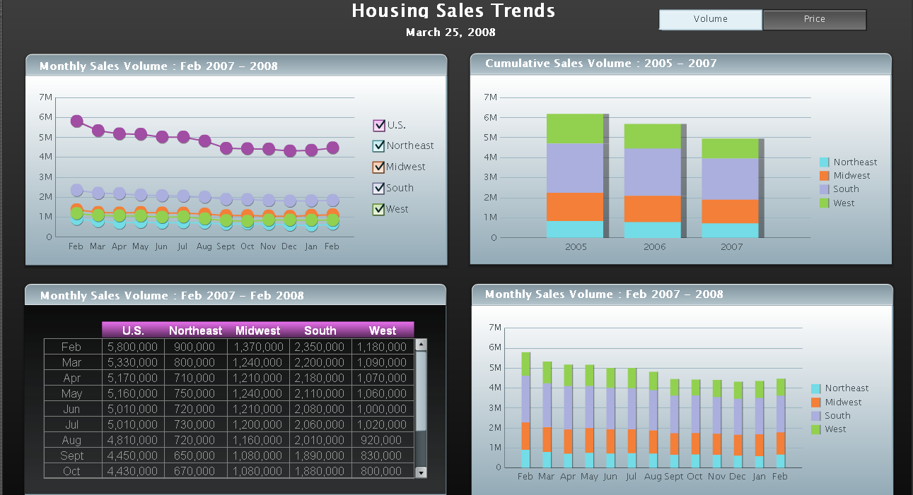 Xcelsius Dashboard