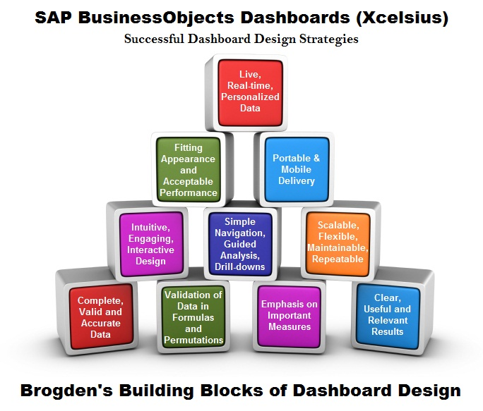 Brogden's Building Blocks of Dashboard Design